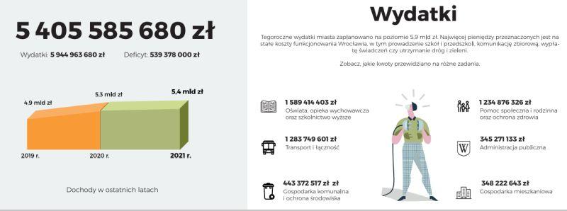 budżet Wrocławia infografika